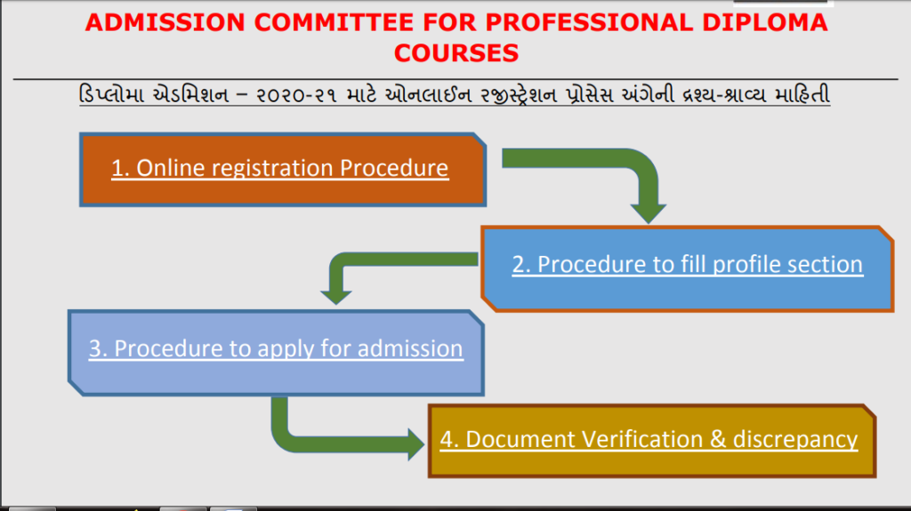 ACPDC Admission Process
